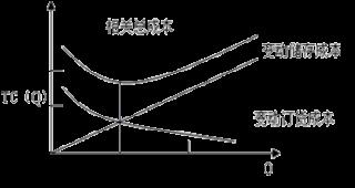 2019年中级职称《财务管理》知识点:最优存货量的确定