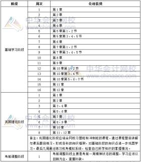 2019年银行初级职业资格《公司信贷》学习计划表