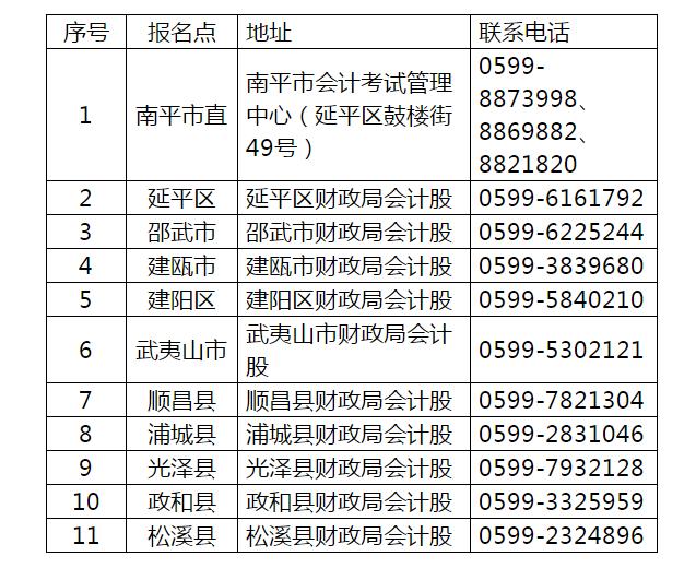 2019福建经济师_2019福建经济师考试报名时间什么时候开始
