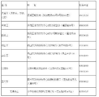 江苏无锡2018年中级会计职称证书领取通知