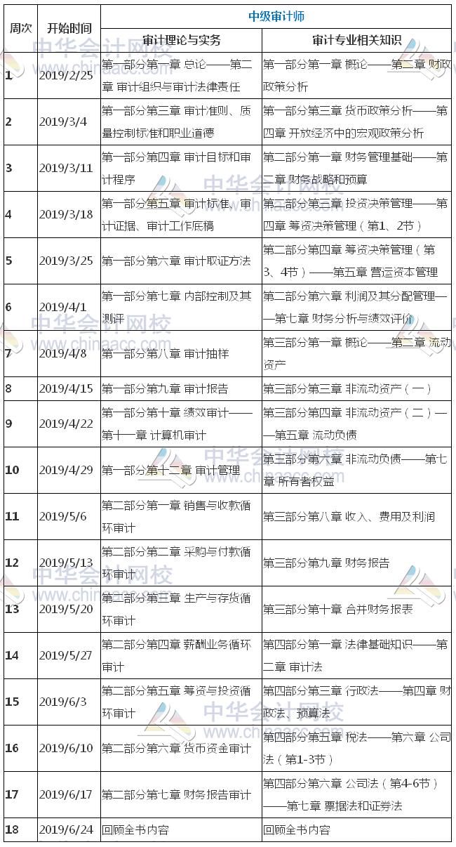 中级审计师2019年预习计划_中华会计网校
