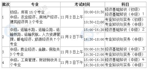2019年經濟師試題時間_內蒙古2019年經濟師什么時候考試