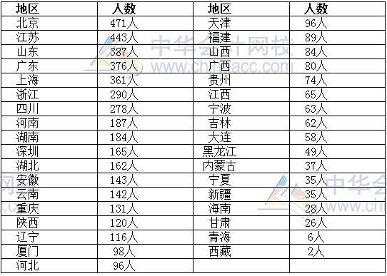 资产评估师资格考试合格人员名单