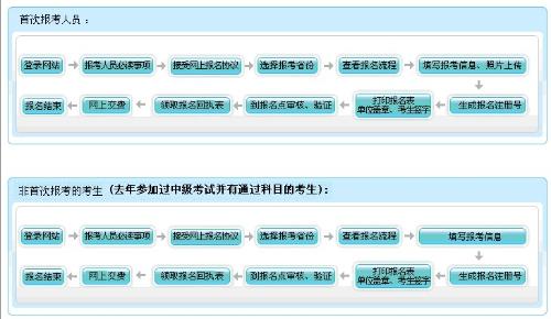 中级会计职称考试网上报名流程