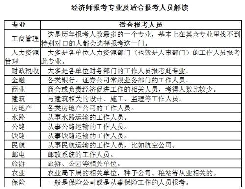 2019年经济师考式_注意 2019年经济师机考,考试难度将加大