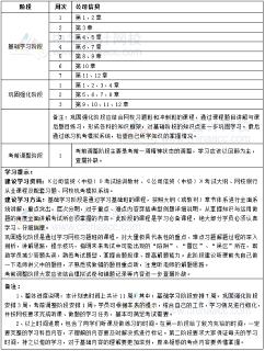 2019年银行中级职业资格《公司信贷》11周学习计划表