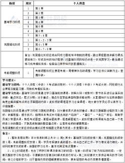 2019年银行中级职业资格《个人贷款》11周学习计划表