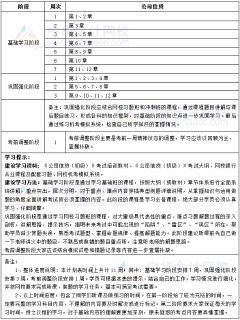 2019年银行初级职业资格《公司信贷》11周学习计划表