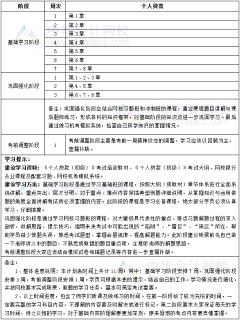 2019年银行初级级职业资格《个人贷款》11周学习计划表