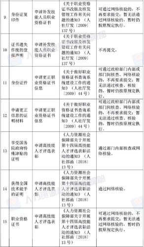 2019经济师资格审查_2018重庆市经济师考后资格复审 2019年1月7日至10日