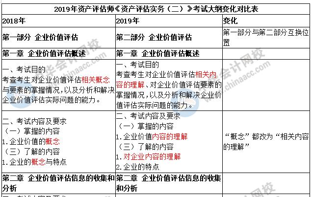 2019年《资产评估实务二》新旧大纲对比 建议收藏