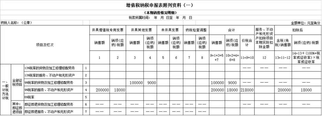 2019年增值税申报指南(二)开具9%税率发票申报表填写