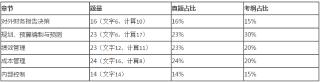4月CMA考试P1科目各章节真题分布情况