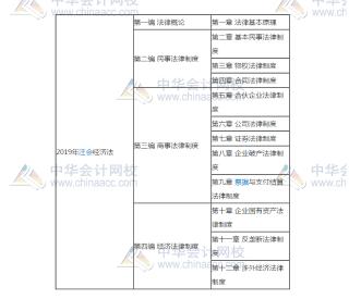 2019年注册会计师《经济法》章节学习顺序