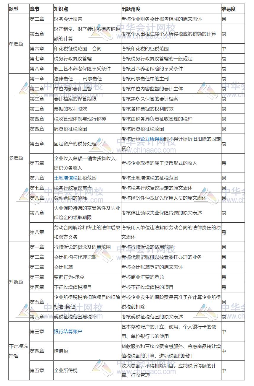 2019年经济法基础试题_2019年初级会计职称 经济法基础 真题知识点及分值分布