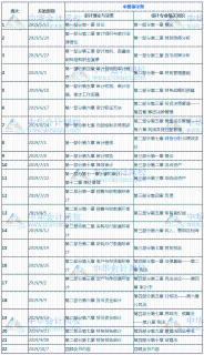 2019年中级审计师考试22周学习计划表!