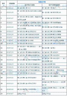 2019年初级审计师考试22周学习计划表!