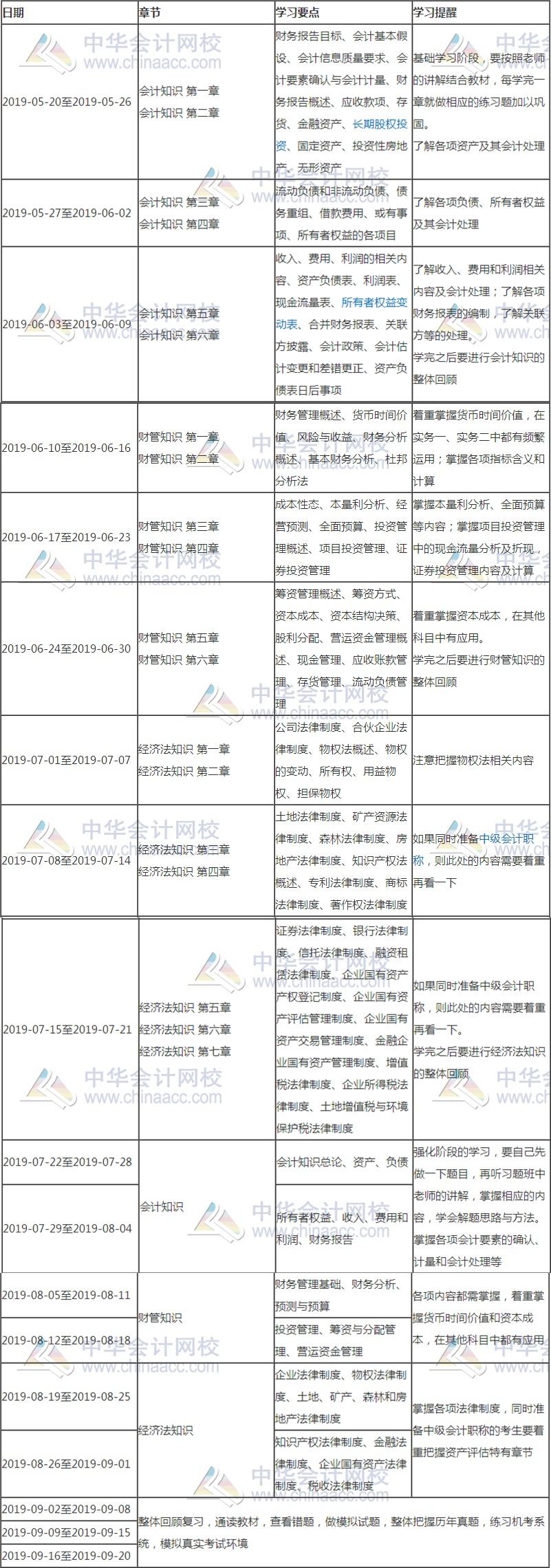资产评估相关知识5.20