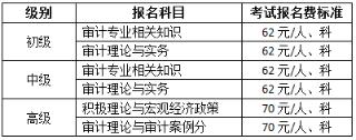2019年福建初级审计师考试报名缴费时间5月22日至6月14日