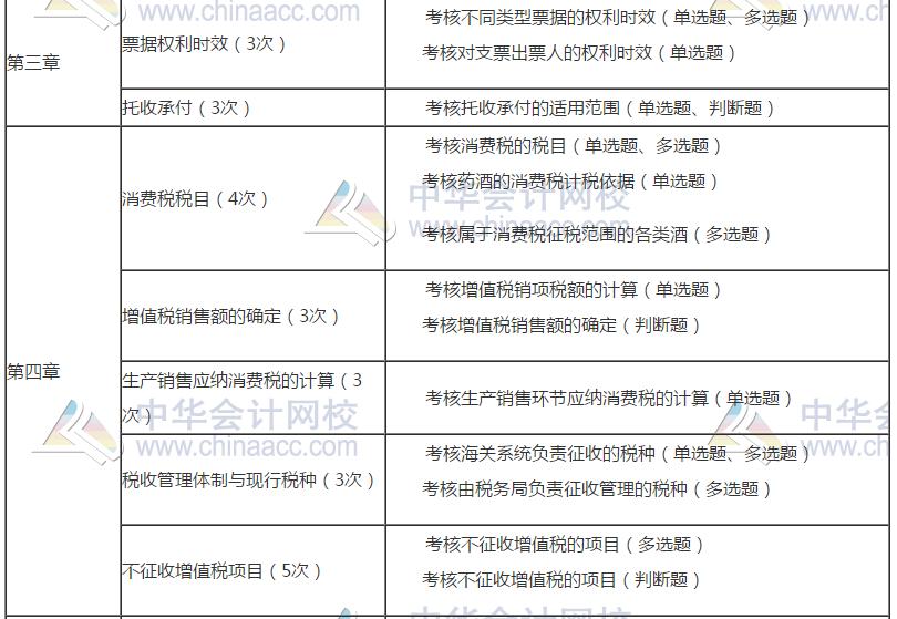2019年经济法基础试题_2019年初级会计 经济法基础 真题及答案 二十 回忆版