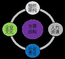 2019年高级会计师考试新教材知识点:企业层面控制组织架构