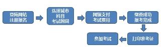 9月期货从业资格考试报名方式及流程