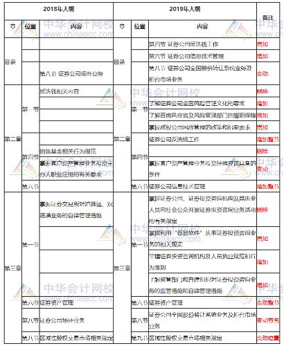 关于发布《证券业从业人员一般从业资格考试大纲(2019)》的公告