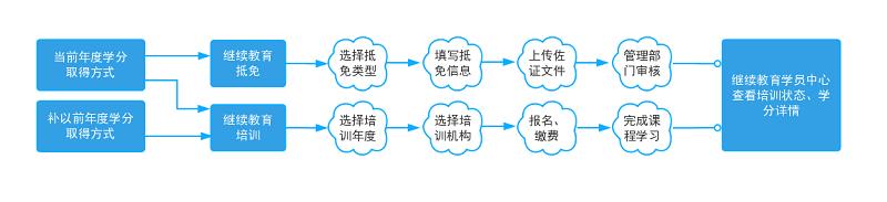 浙江省会计继续教育学分取得方式