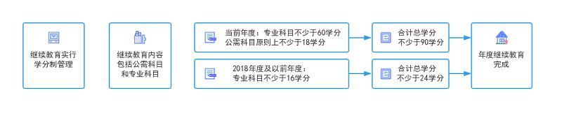 浙江省会计继续教育完成条件