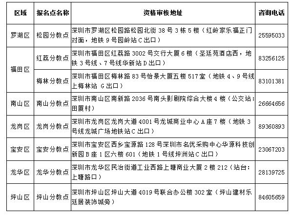 2020广东深圳初级会计报名简章已公布