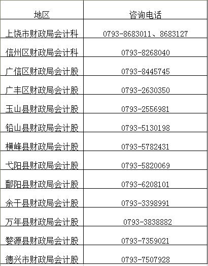 2019年江西省上饶市初级会计证书领取的通知