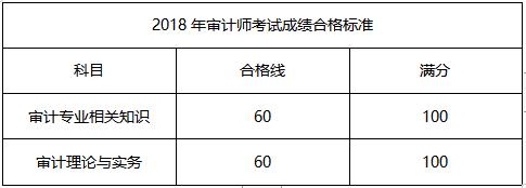 2019年中级审计师考试图片