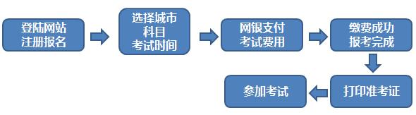 期货从业报名流程