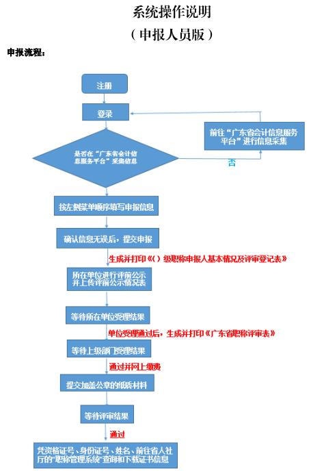 广东2019年高级会计师评审申报步骤详解(申报系统操作说明)