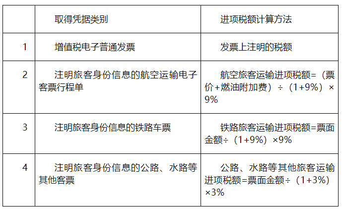"""購進""""國內旅客運輸服務"""",可抵扣進項稅額計算應注意哪些問題?"""