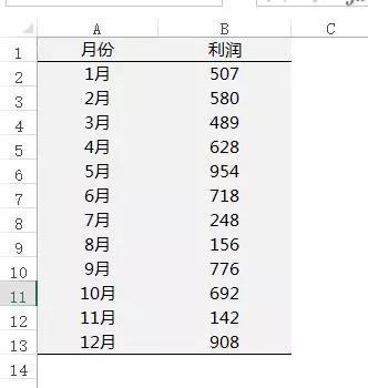 年终分析必用!这个Excel混合图表太有用了!