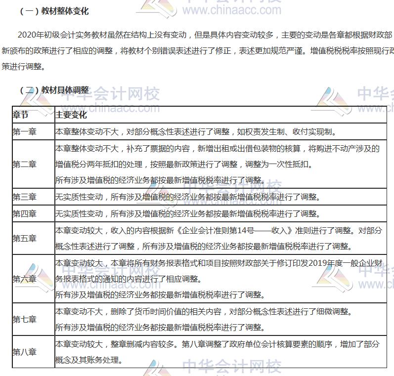 河南2020年初级会计实务教材哪变了?