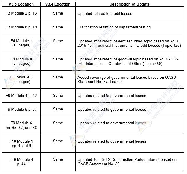 2020年美国注册会计师Becker教材FAR(3.5)更新内容_副本