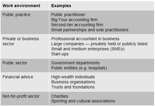 EG《道德与治理》知识点:roles in SMEs.