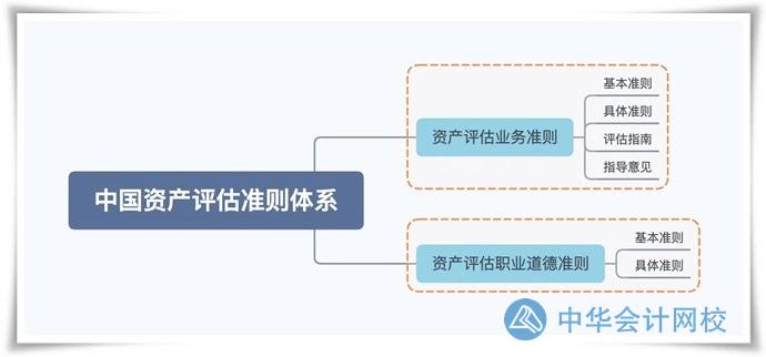 中国资产评估准则体系