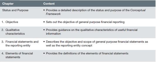 FR《财务报告》知识点:CONCEPTUAL FRAMEWORK