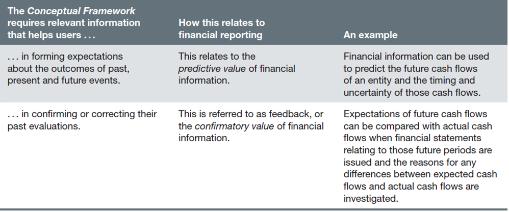 FR《财务报告》考点:RELEVANT INFORMATION