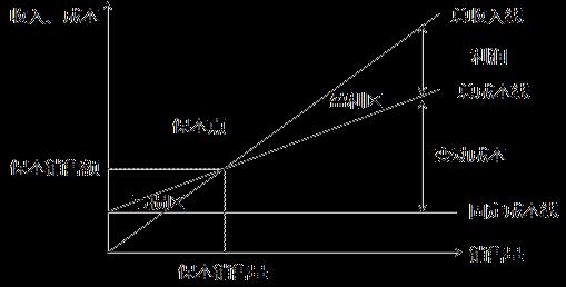 量本利分析图