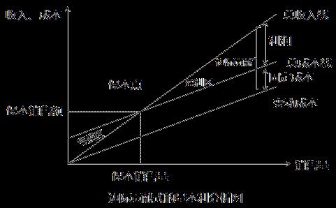 基本的量本利分析图