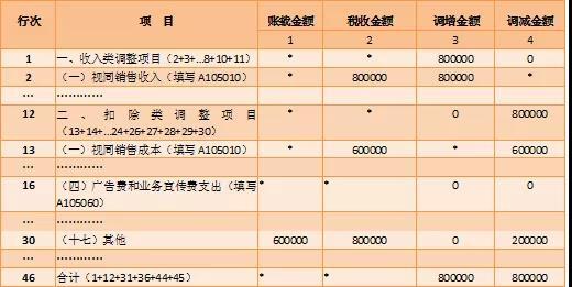 跨年度纳税调整明细表