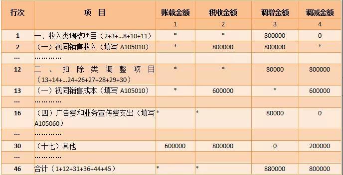 纳税调整项目明细表