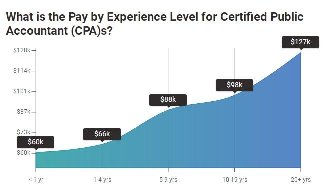 工资随着年限变化