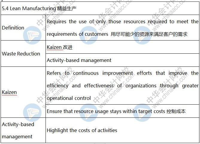 AICPA知识点解析:精益生产