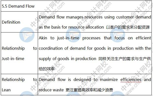 BEC知识点:Demand Flow