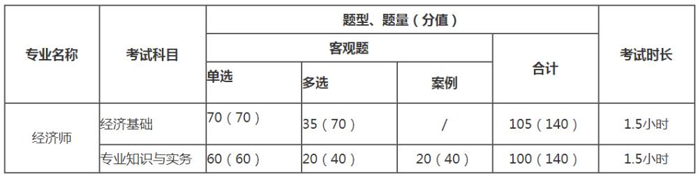中级经济师考试题型及分值图片